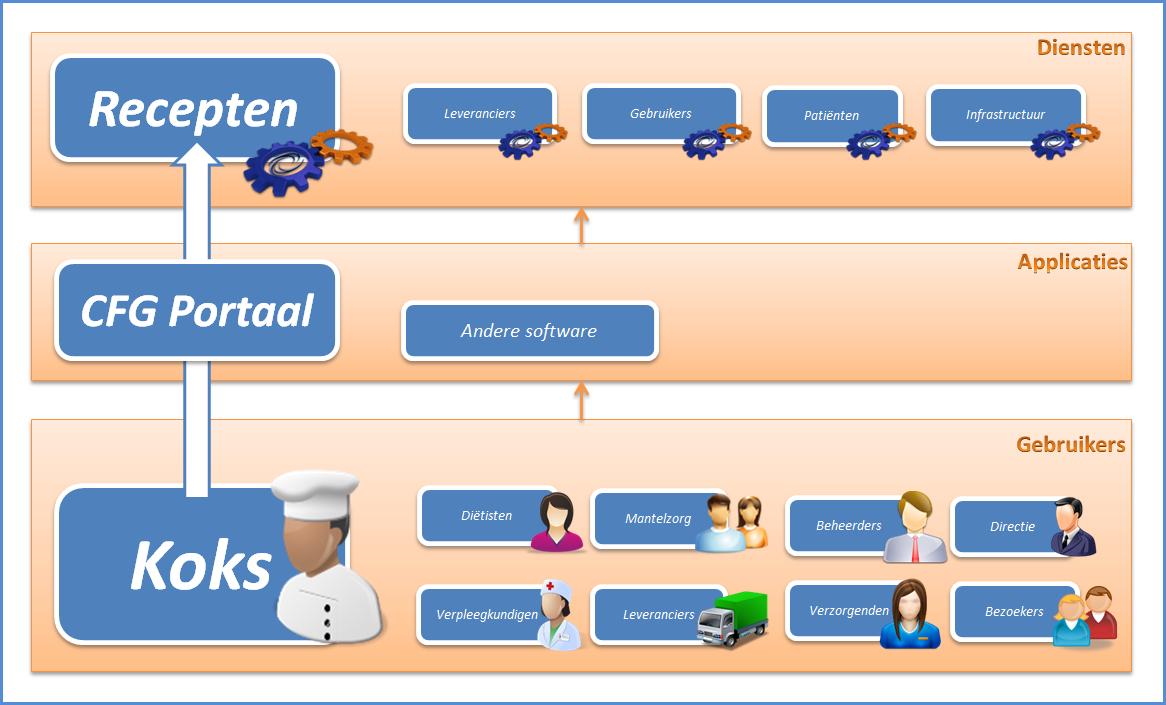 Center for gastrology aanpak modulair gastrologisch platform - Keuken platform ...